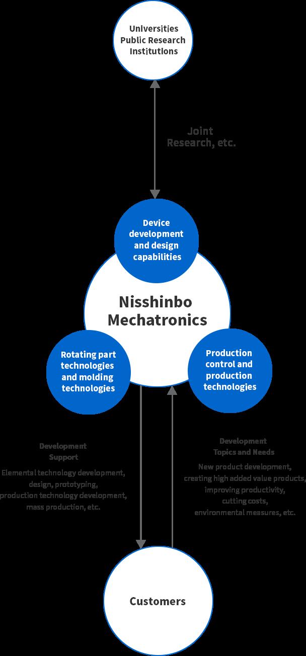 Development and Technological Capabilities | Nisshinbo